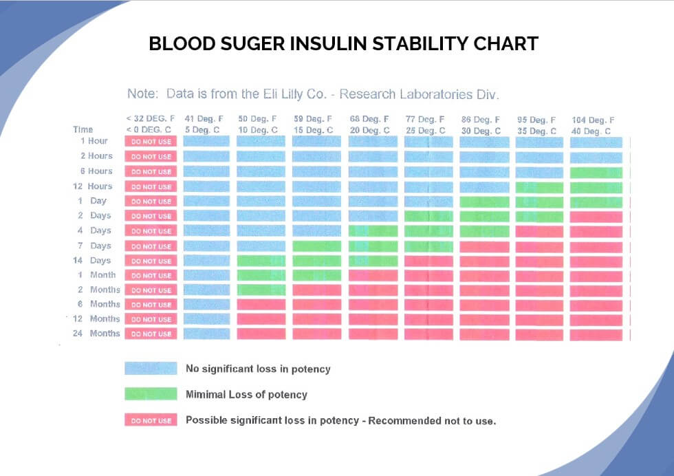 Blood Suger Insulin Stability Chart
