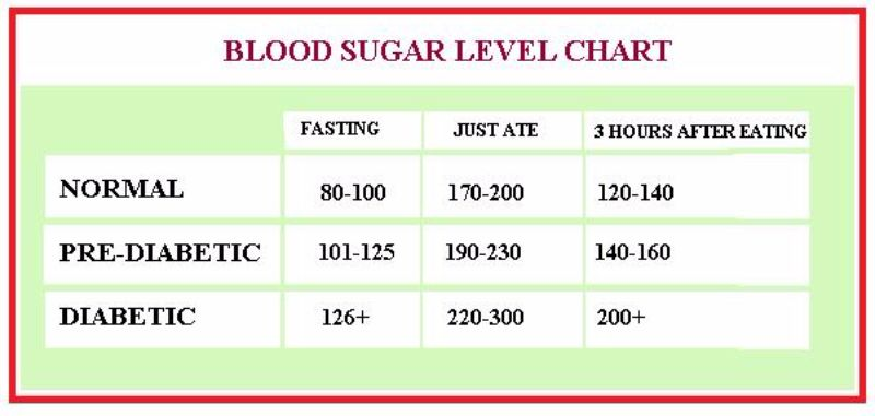 printable blood glucose chart   zrom.tk