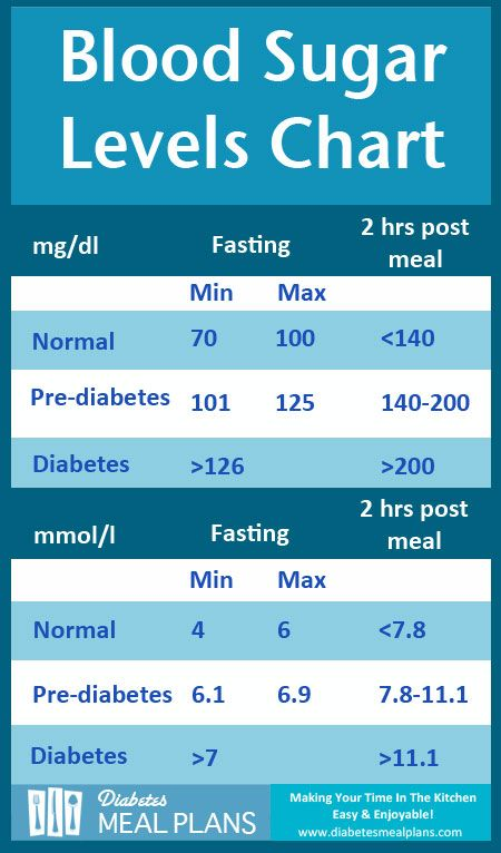 Diabetes Blood Sugar Levels Chart [Printable] | Diabetes health