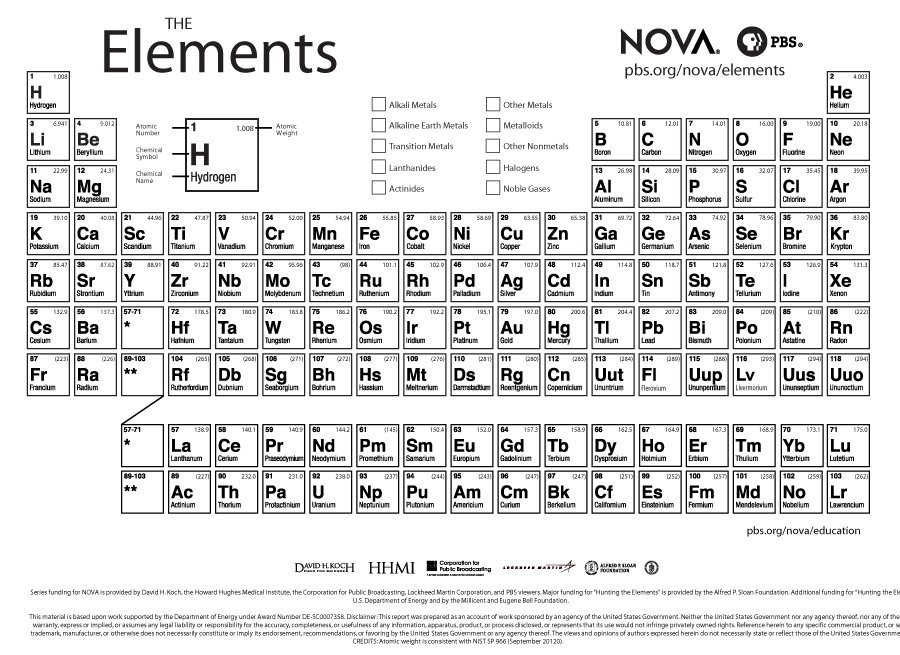 29 Printable Periodic Tables (FREE Download)   Template Lab