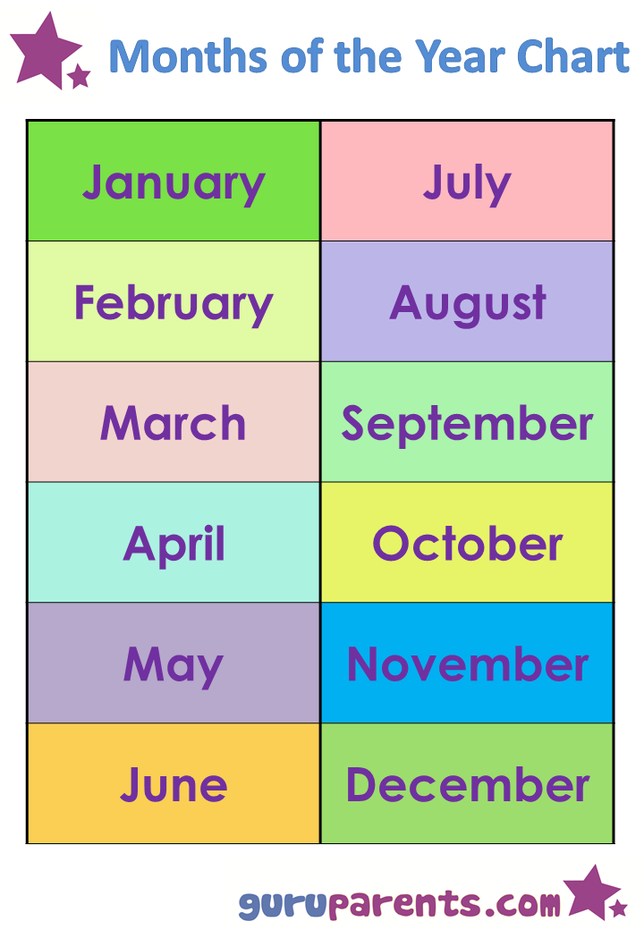 Months of the Year Chart | guruparents