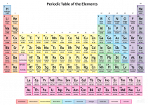 periodic table of elements printable periodic table color 2016