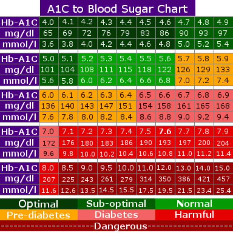graphic relating to Printable A1c Chart identified as Printable A1c Chart area