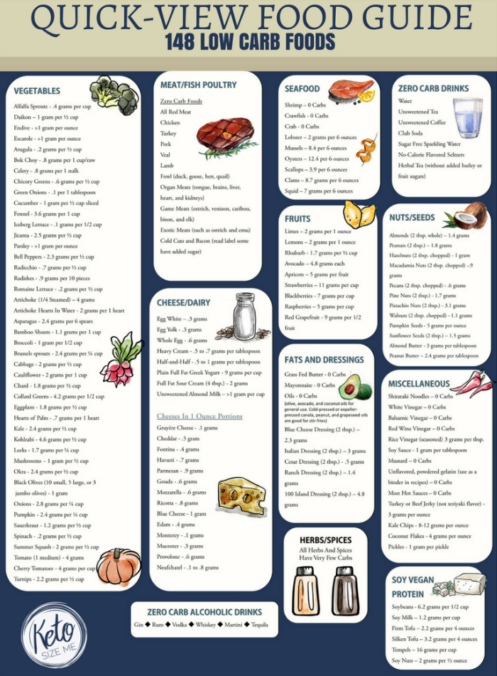 Low Carb Food List Printable   Carb Chart • Keto Size Me