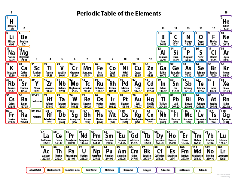 Free Printable Periodic Tables (PDF and PNG)   Science Notes and