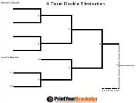 2018 NCAA Tournament: Printable bracket (March 12, 2018)