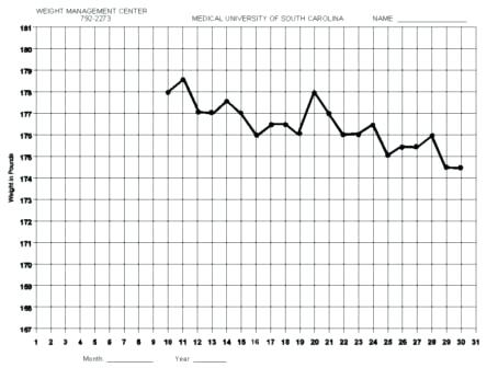 4 Best Images Of Free Printable Weight Loss Graph Chart | Weight