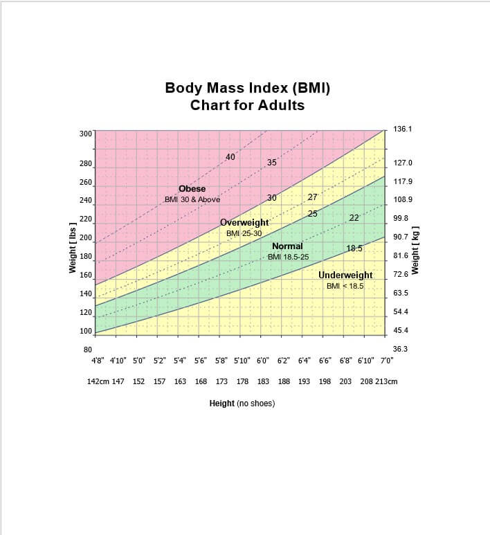 Body Mass Index BMI Chart for Adults