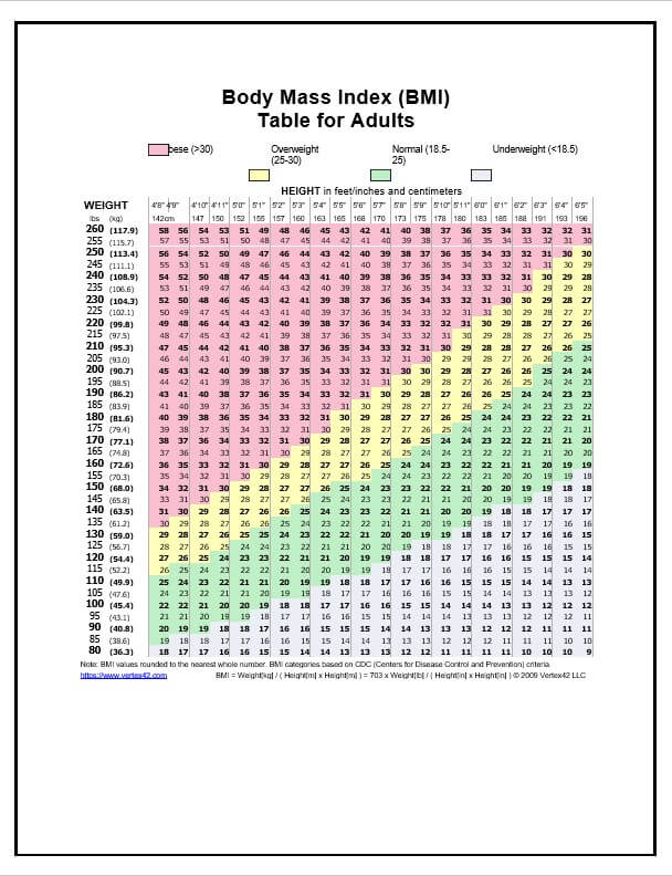 Body Mass Index BMI Table for Adults