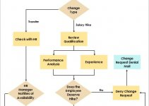 change management template example word design